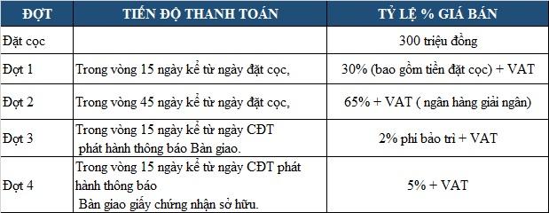 phuong-thuc-thanh-toan-shophouse-ecogreen